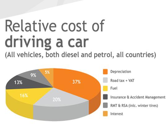 Danmark er tredjedyreste land i Europa at eje benzinbil